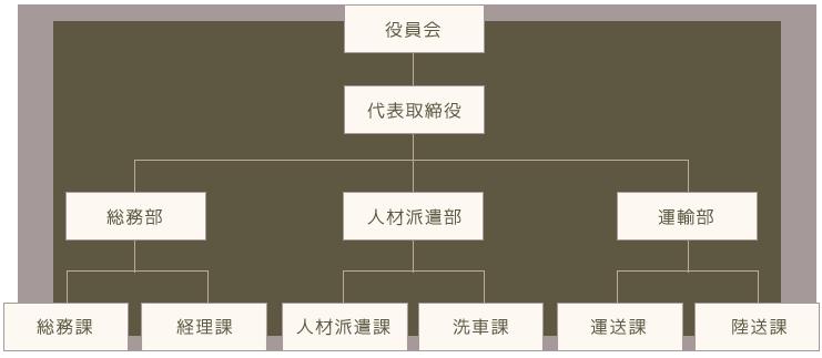 小河運送株式会社 組織図