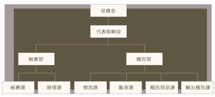 小河梱包株式会社 組織図